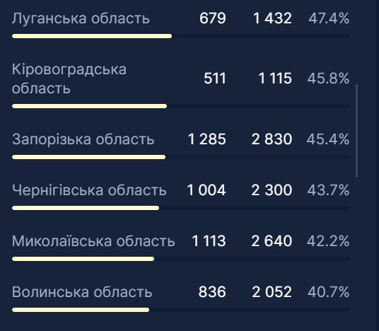 В четырех областях Украины занято более 50% коек для больных COVID-19