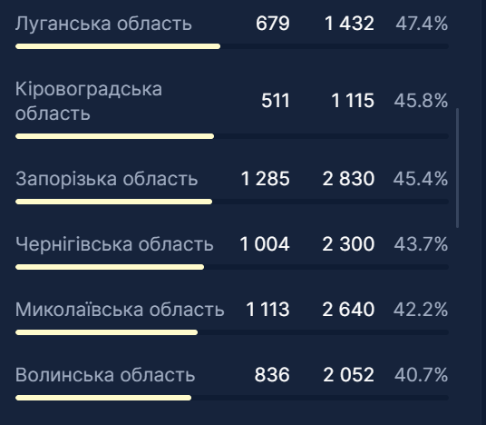 У чотирьох областях України зайнято понад 50% ліжок для хворих на COVID-19
