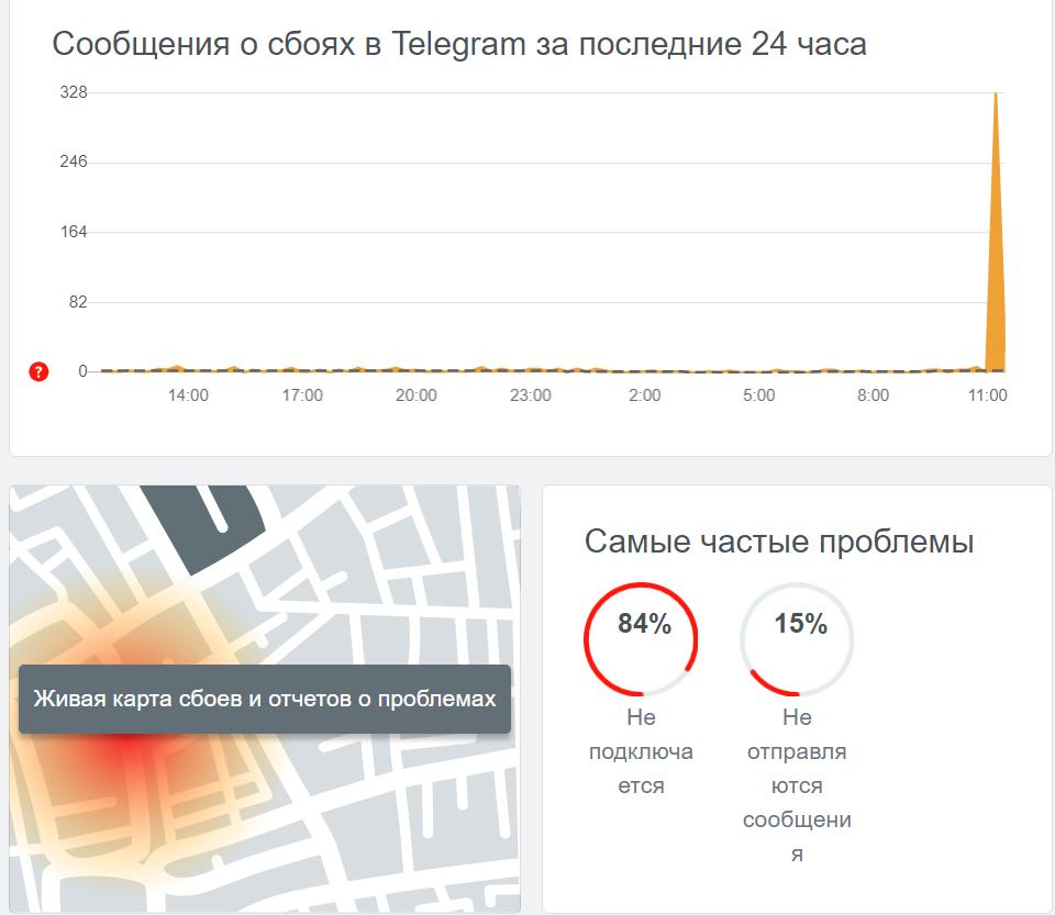 В Україні та РФ трапився збій у роботі Telegram