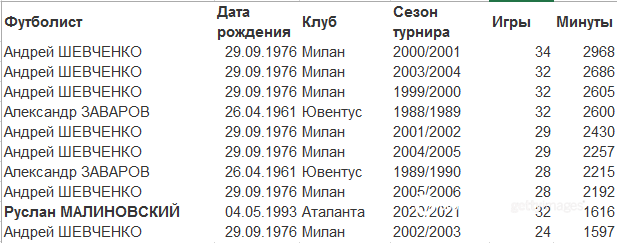 Топ-10 украинских футболистов в Италии