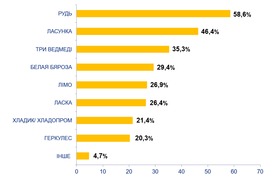 Перелік відомих виробників пломбіру