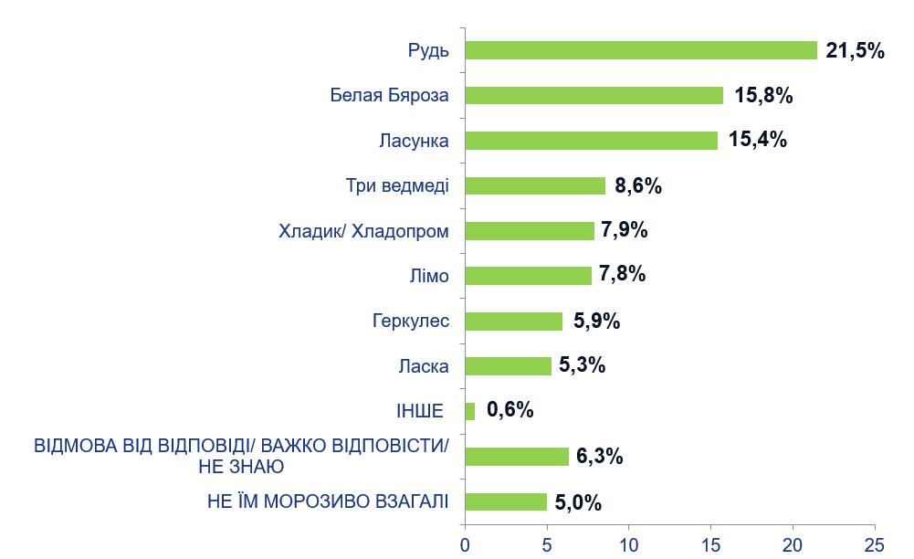Рейтинг виробників пломбіру
