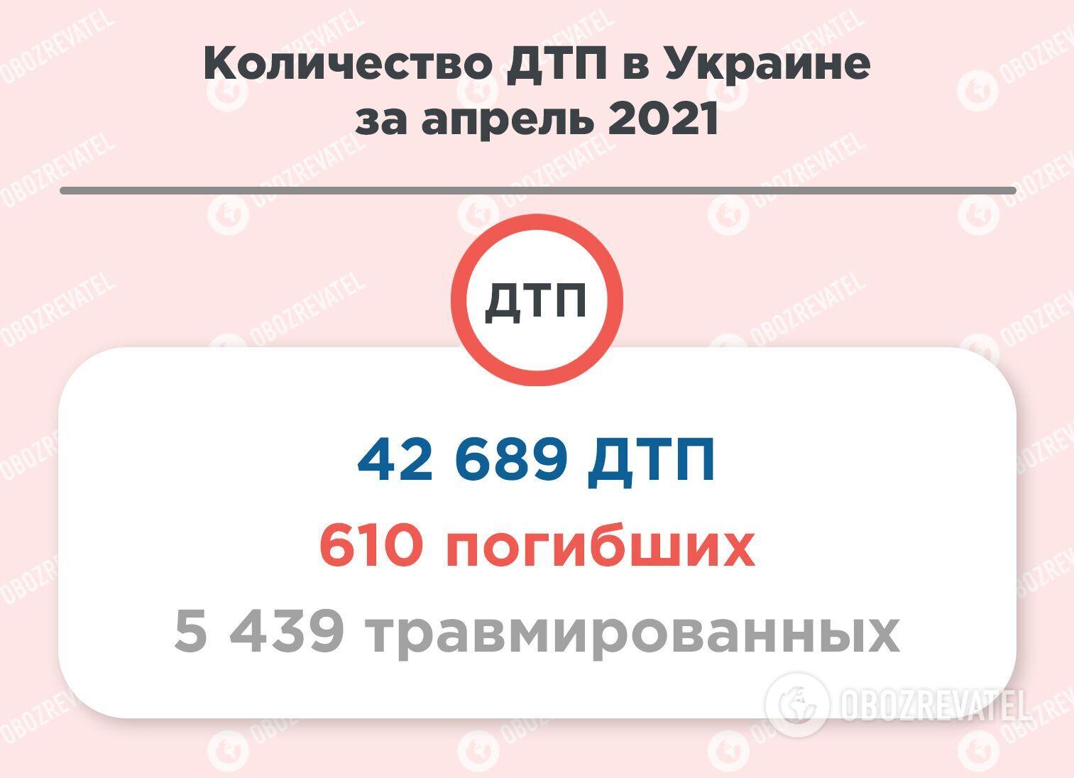 Статистика ДТП в Украине.