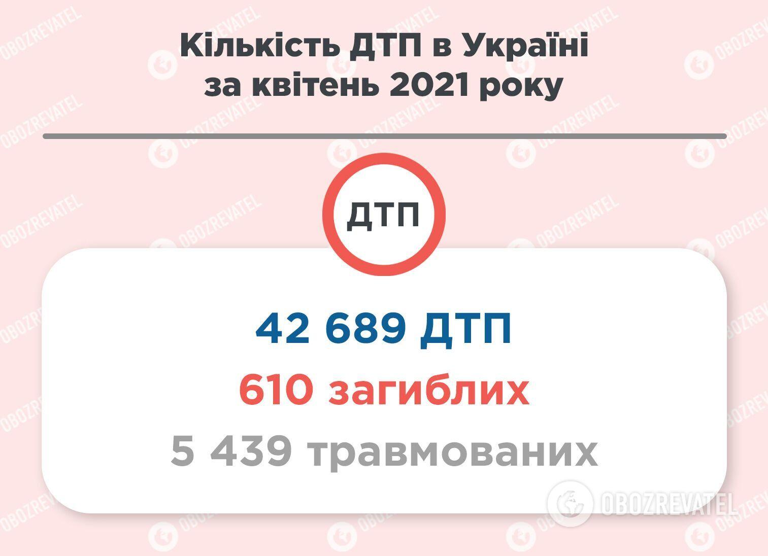 Статистика ДТП в Україні.