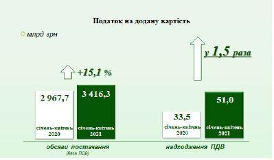 Сколько же крали? Налоговая за счет борьбы с тенью увеличила поступления в бюджет на миллиарды