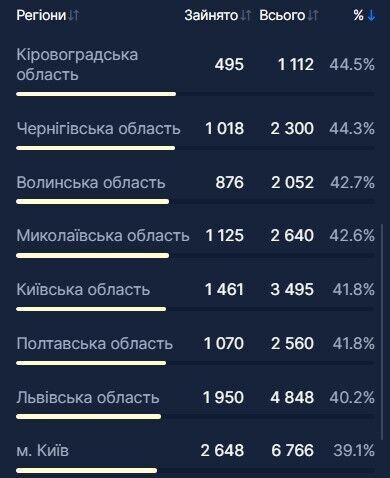 В Україні госпіталізували ще 1,6 тис. хворих на COVID-19: яка ситуація з ліжко-місцями