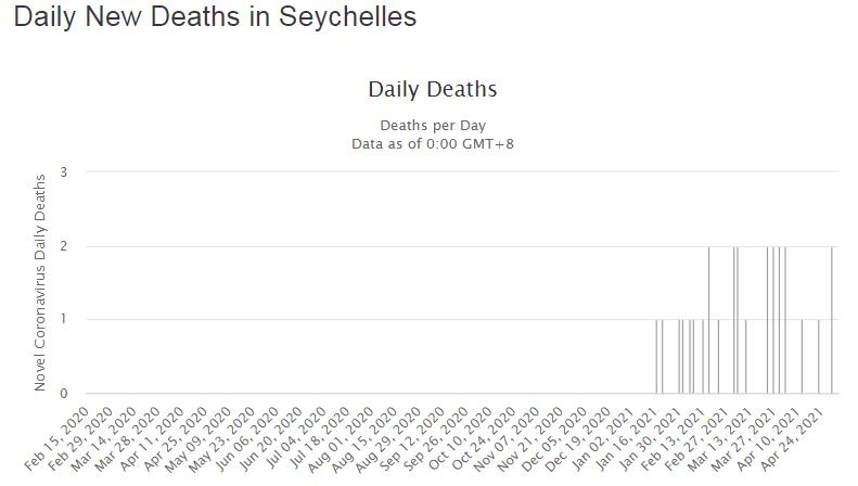 Количество ежедневно зарегистрированных смертей