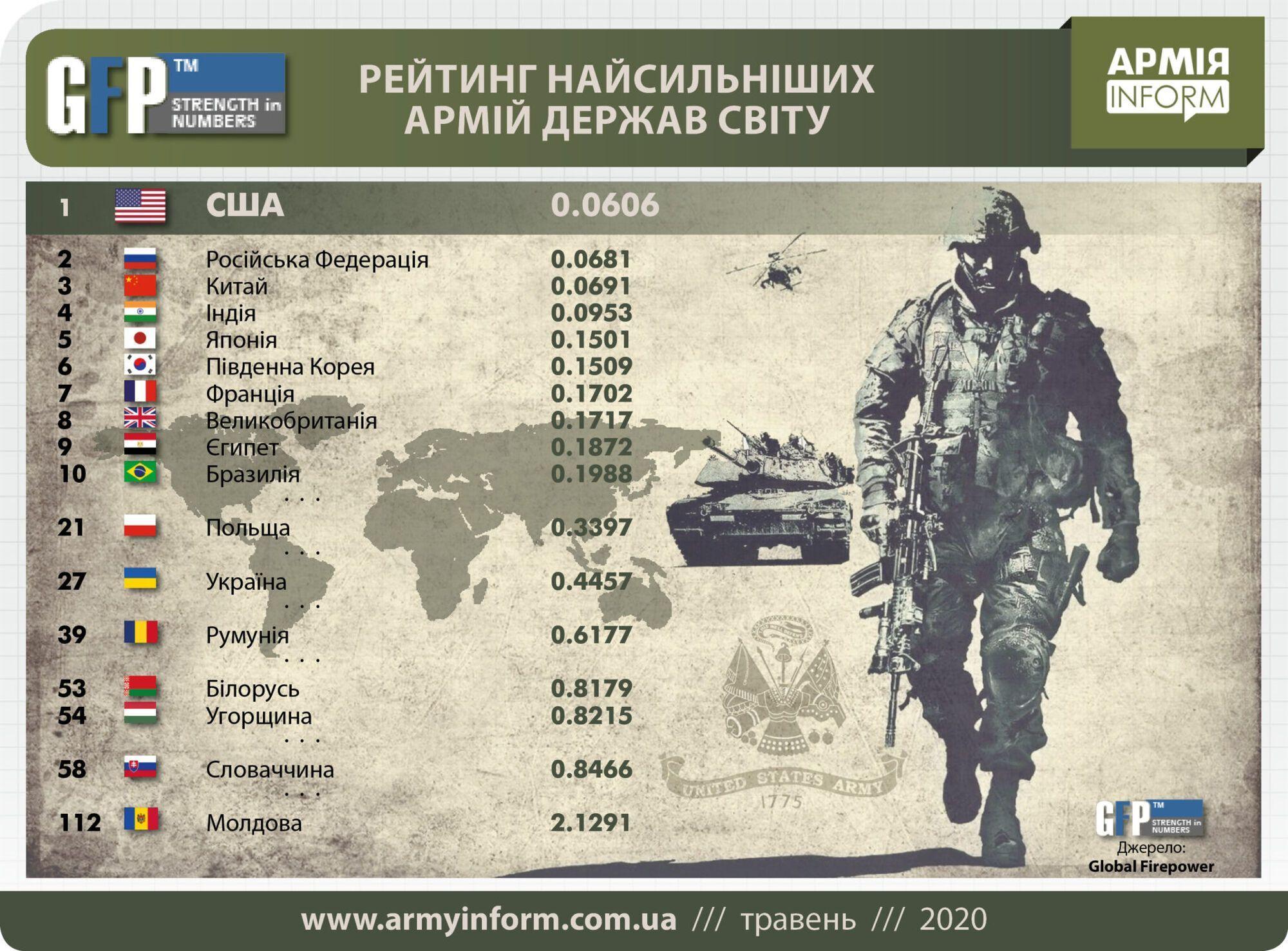 Рейтинг сильнейших армий стран мира.