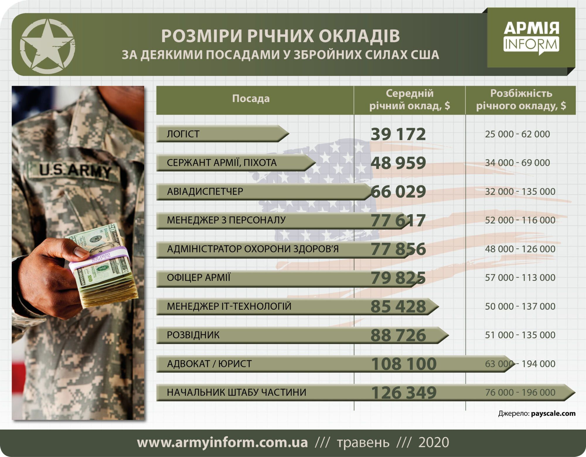 Зарплата военных США.