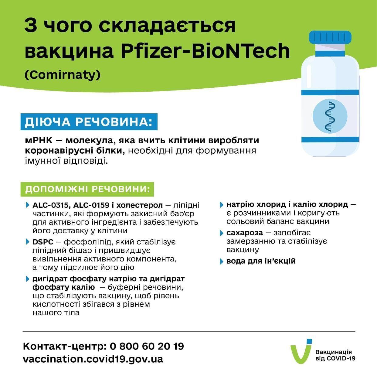 Склад вакцини Pfizer&BioNTech (Comirnaty)
