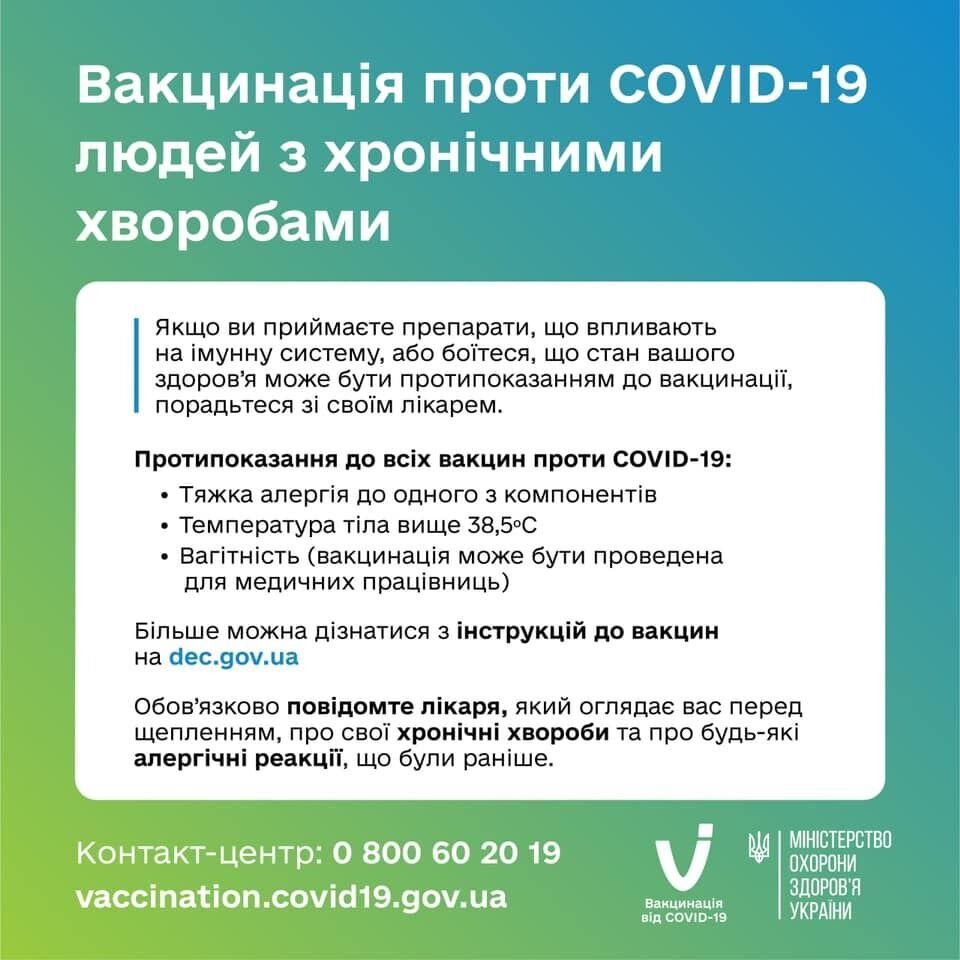 Список противопоказаний к вакцинации от COVID-19