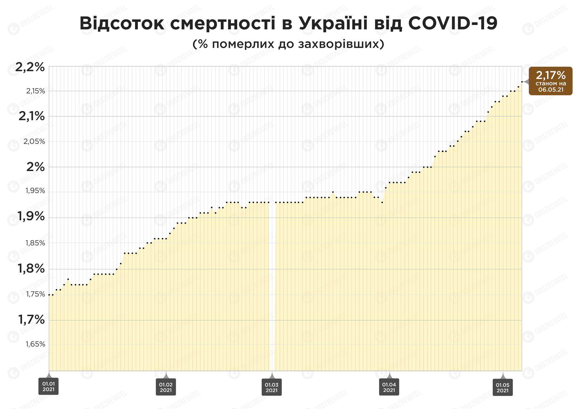 За останню добу в Україні зафіксували 374 летальних випадки