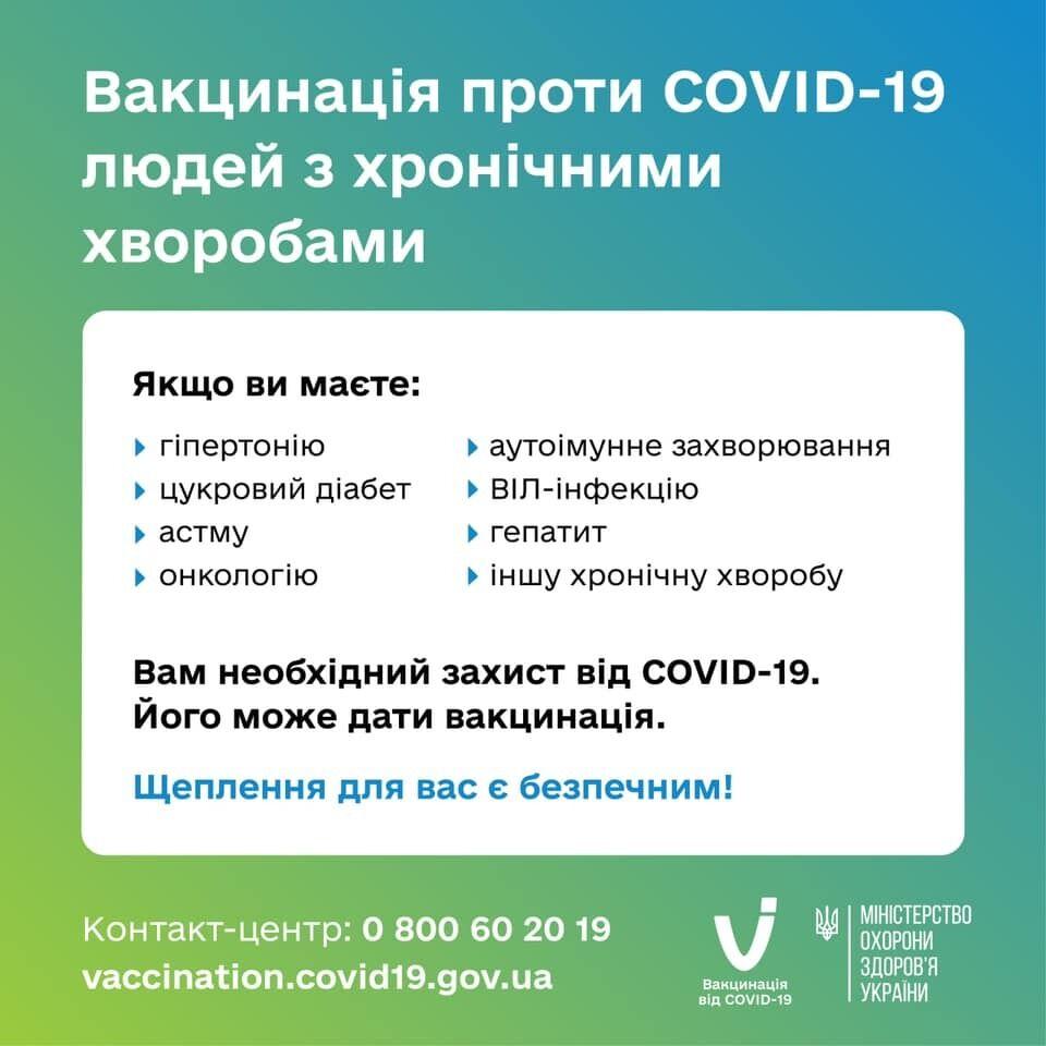 Список болезней, пациенты с которыми нуждаются в вакцинации от коронавируса