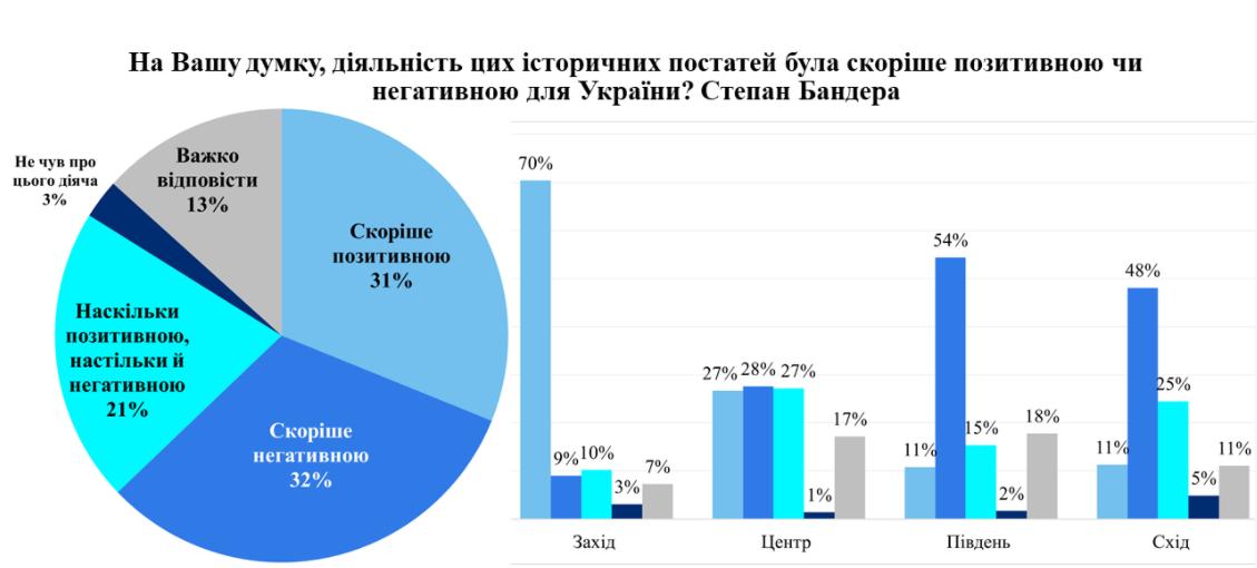 Ставлення українців до Степана Бандери