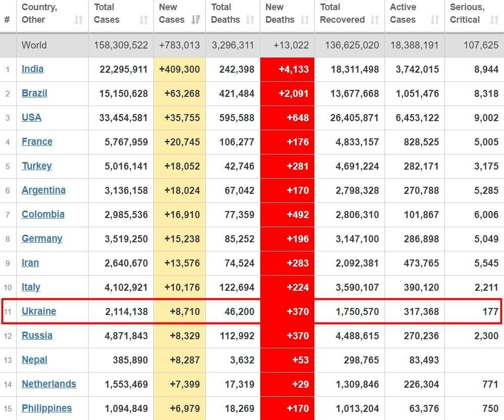 Топ-15 країн за кількістю нових інфікувань COVID-19 минулої доби