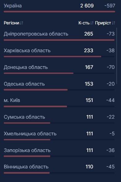 В больницах Украины стало меньше занятых коек с кислородом из-за COVID-19