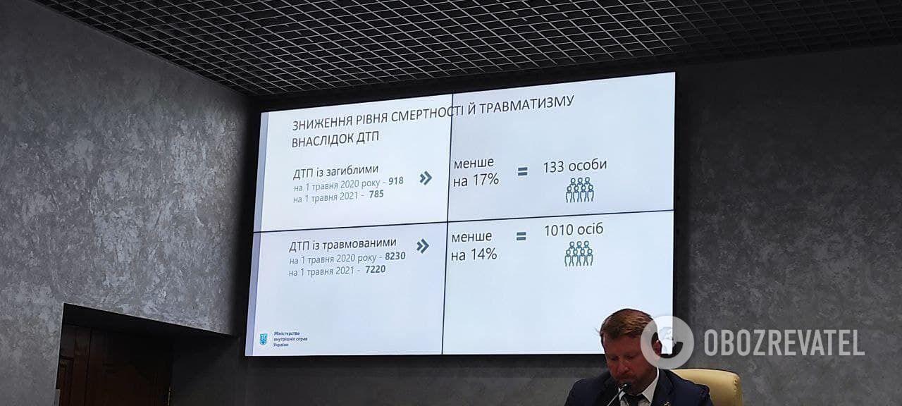 Статистика по смертности и травматизму в ДТП