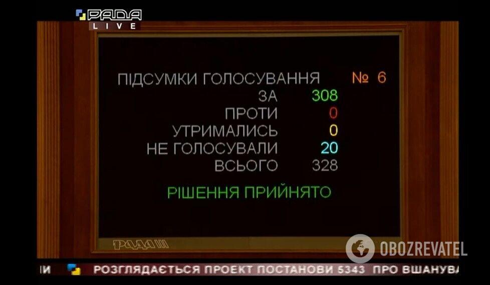 Результаты голосования за проект постановления №5343