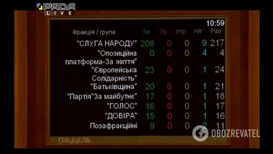 Результаты голосования по фракциям