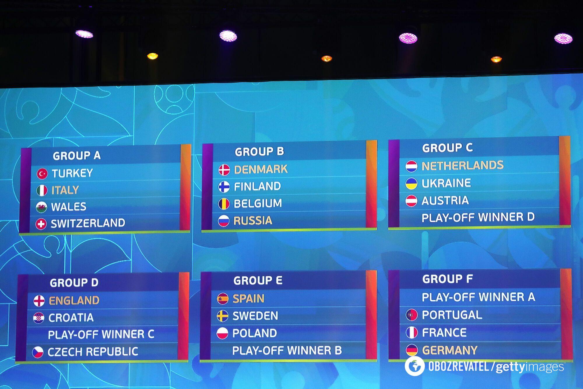 Все группы Евро-2020