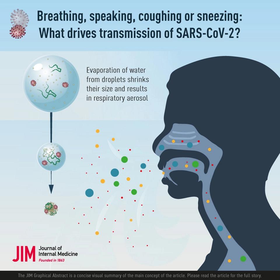 Повітряно-крапельне поширення – основний спосіб зараження COVID-19