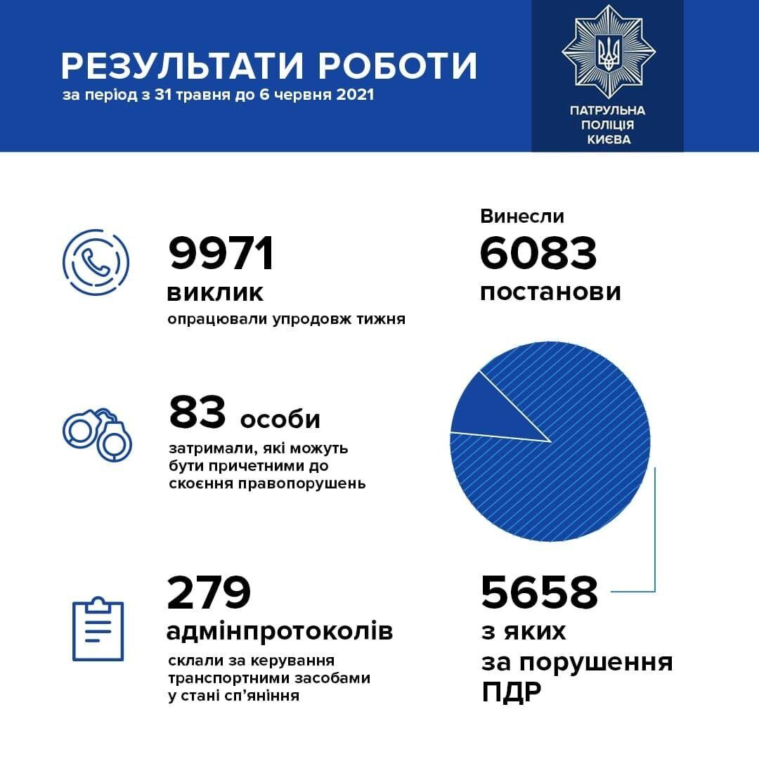 Статистика нарушений в столице.