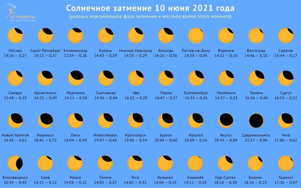 Фазы солнечного затмения 10 июня