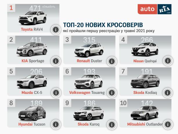 ТОП-10 найпопулярніших нових кросоверів в Україні
