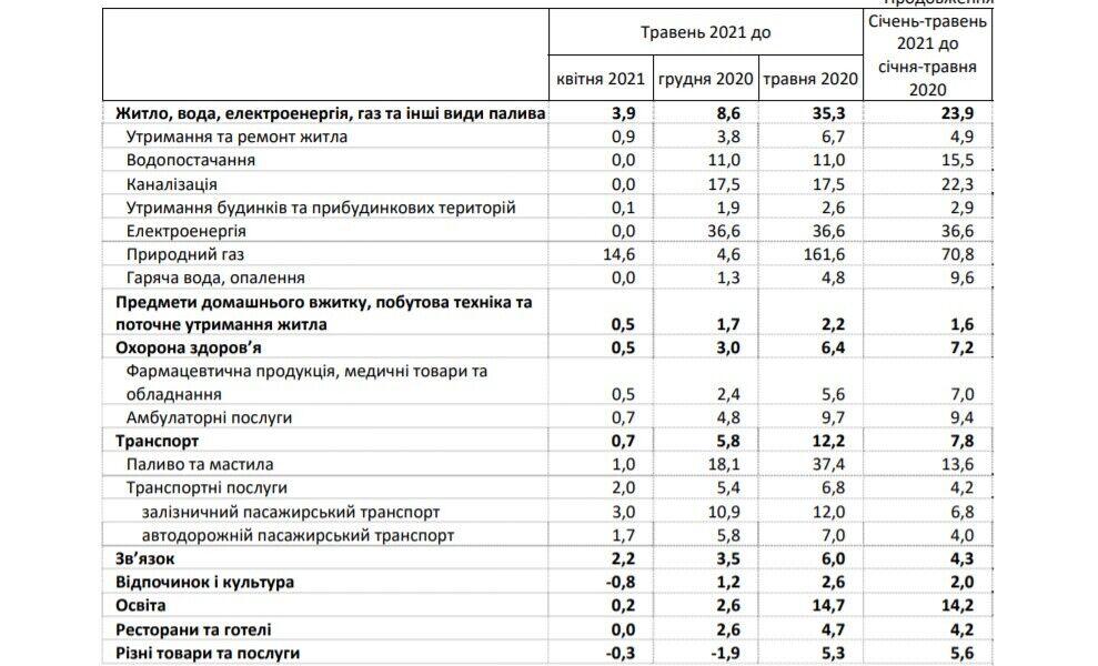 Газ злетів у ціні на 161%, а олія – на 75%: як і що подорожчало в Україні