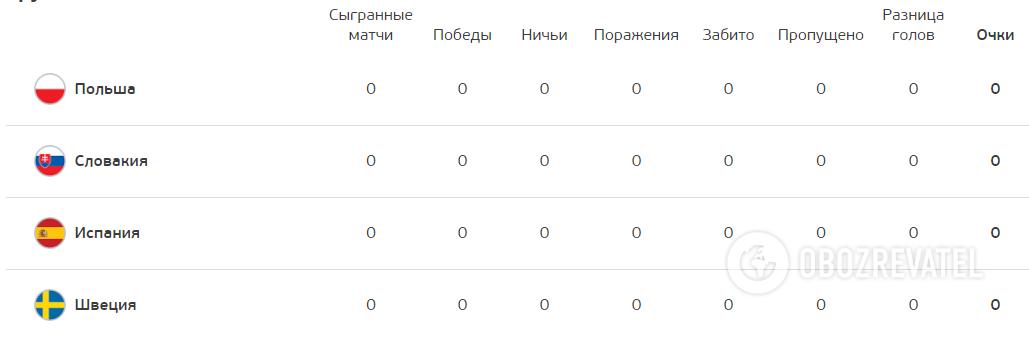 Турнирная таблица группы Е.