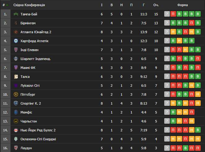 Таблиця USL