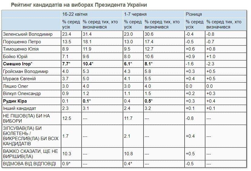 Рейтинг кандидатів на виборах президента України