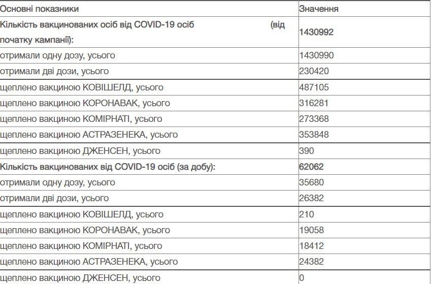 Данные по вакцинации в Украине.