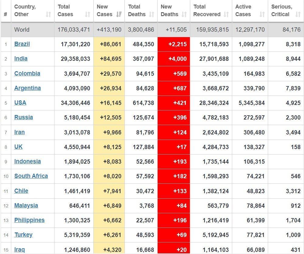 Топ-15 стран по количеству новых случаев.