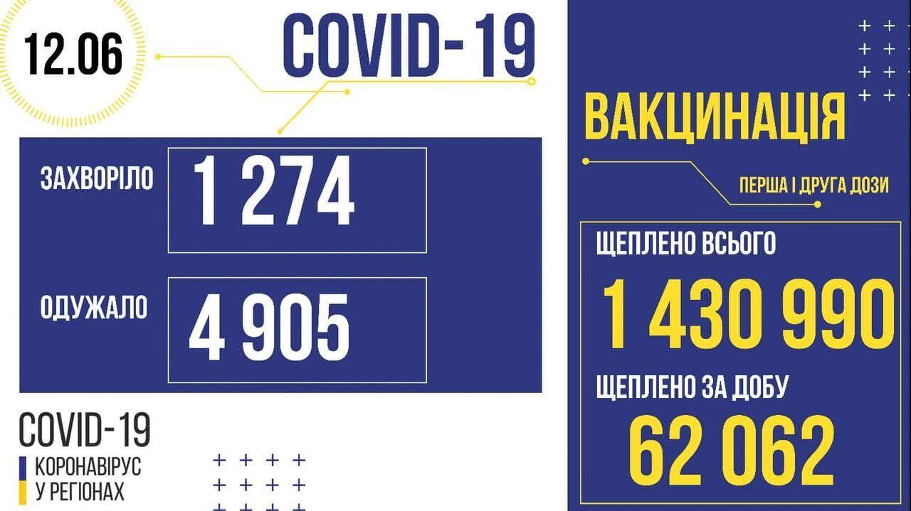 Заболеваемость и вакцинация в Украине.