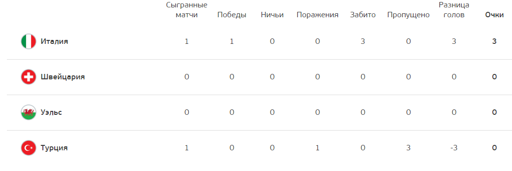 Положение команд в группе А