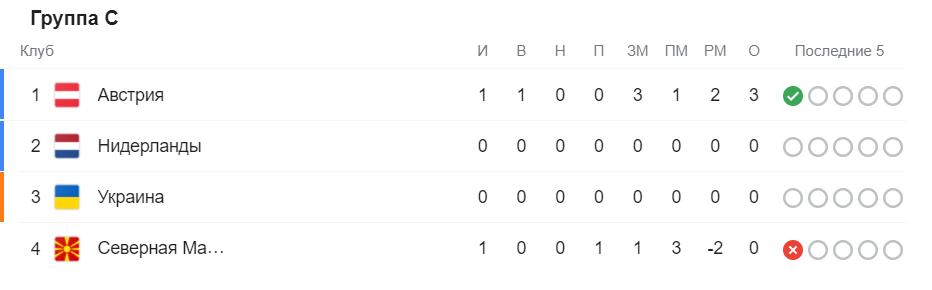 Австрия переиграла Северную Македонию в историческом матче