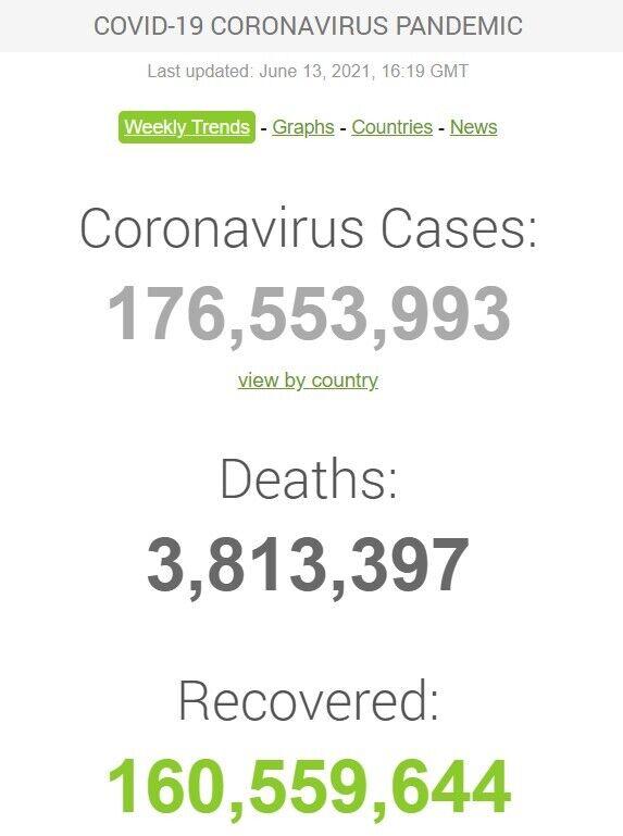 Дані щодо коронавірусу в світі