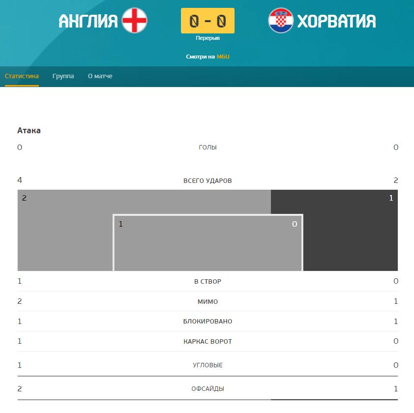 Товариш Зінченка приніс Англії перемогу в матчі з Хорватією – 1-0: дивитися онлайн трансляцію