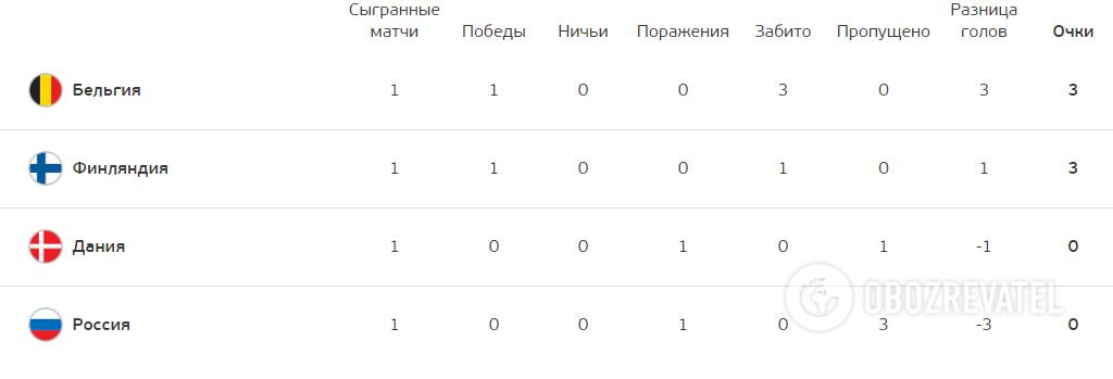 Турнірне становище в групі В.