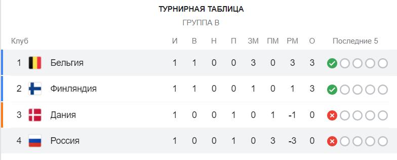 Бельгия на классе разгромила Россию – 3-0: онлайн трансляция матча