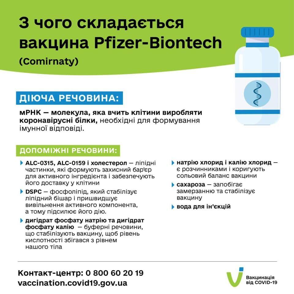 Состав вакцины Pfizer&BioNTech