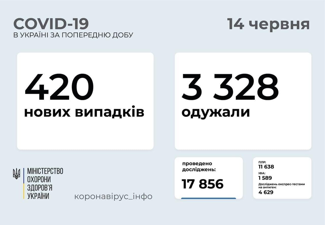 Пандемія коронавірусу в Україні.