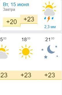Прогноз погоды в Кирилловке