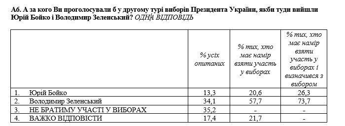 Зеленський у другому турі набрав би більше голосів, ніж Бойко