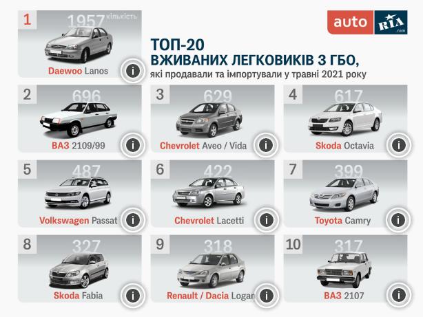 Рейтинг самых популярных автомобилей с ГБО в Украине