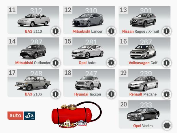 Рейтинг самых популярных автомобилей б с ГБО в Украине с 10 по 20 место