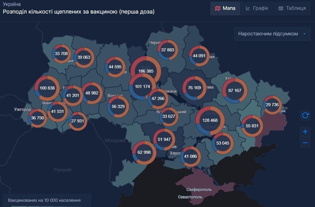 Данные о проведенных прививках в регионах Украины (первая доза)