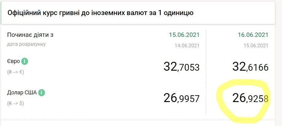 Доллар подешевеет в Украине