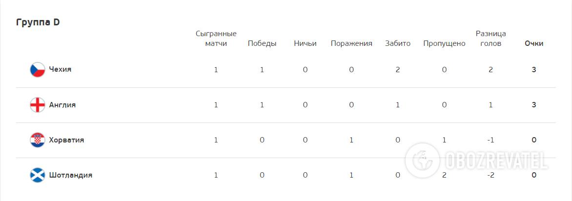 Турнірна таблиця групи В.